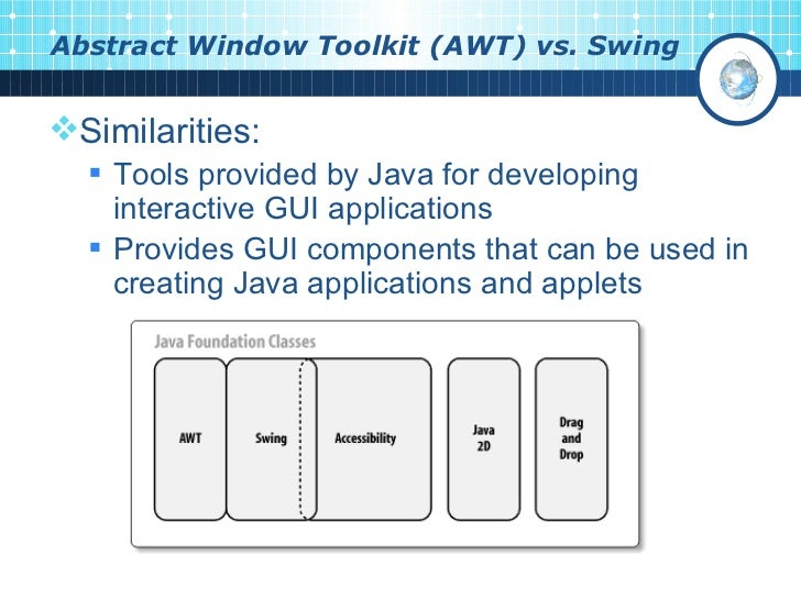 GUI Programming In Java