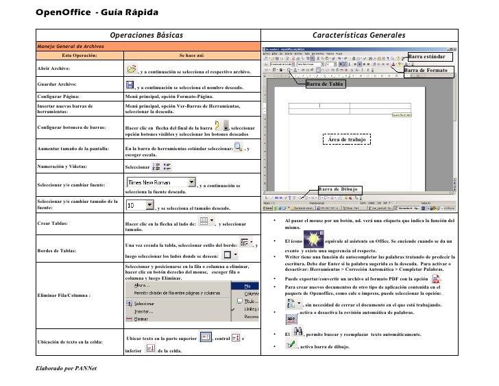 OpenOffice - Guía Rápida                                    Operaciones Básicas                                           ...