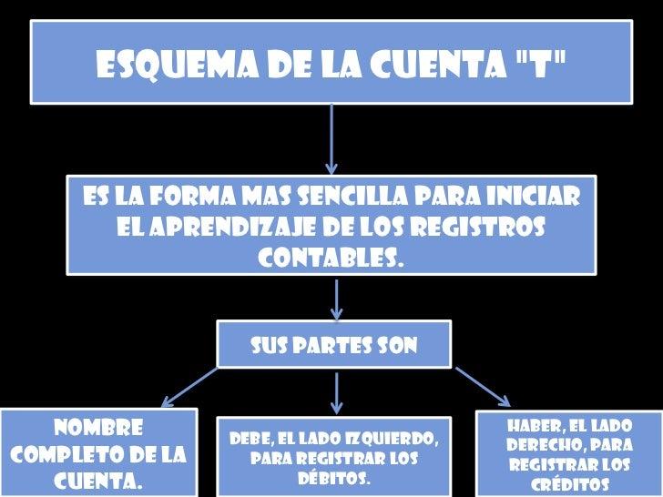 """esquema de la cuenta """"t""""        es la forma mas sencilla para iniciar         el aprendizaje de los registros             ..."""