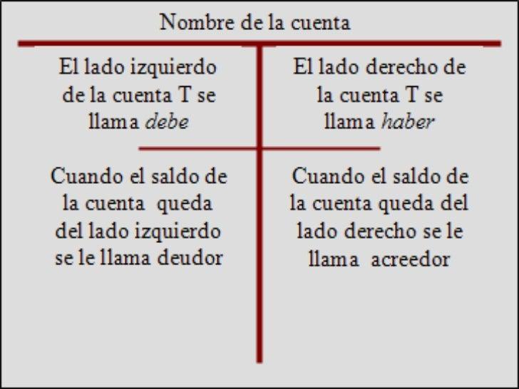 clasificación de las                                   cuentas                             de acuerdo con su naturaleza, l...