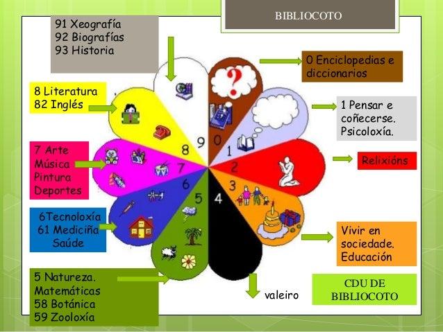 0 Enciclopedias e diccionarios 1 Pensar e coñecerse. Psicoloxía. Relixións Vivir en sociedade. Educación valeiro 5 Naturez...