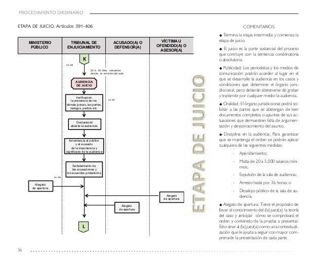 Guia cnpp diagramas de flujo procedimientos diversos ccuart Gallery
