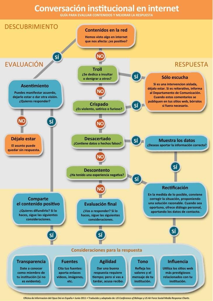 Guía conversación corporativa en internet by @rmaragu