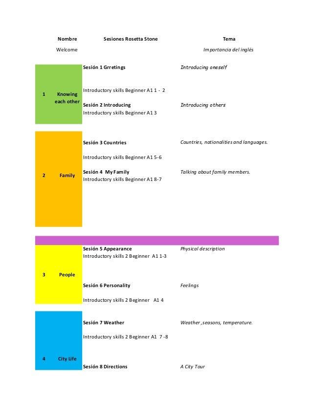Nombre Sesiones Rosetta Stone Tema Sesión 1 Grretings Introducing oneself Introductory skills Beginner A1 1 - 2 Sesión 2 I...