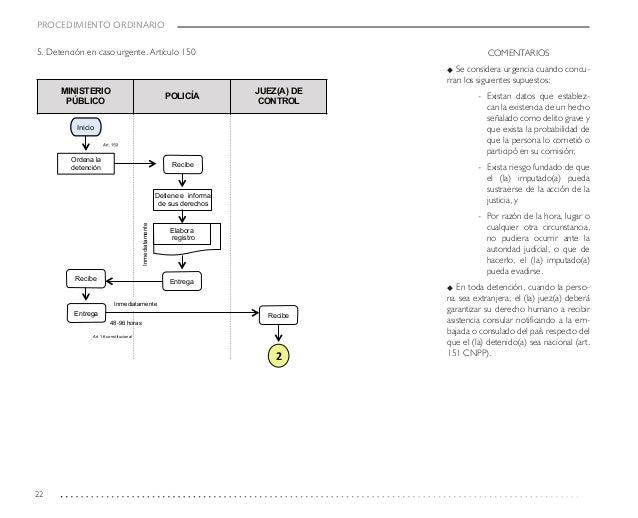 Guia de apoyo para el estudio y aplicacion del codigo nacional de pro 22 ccuart Choice Image