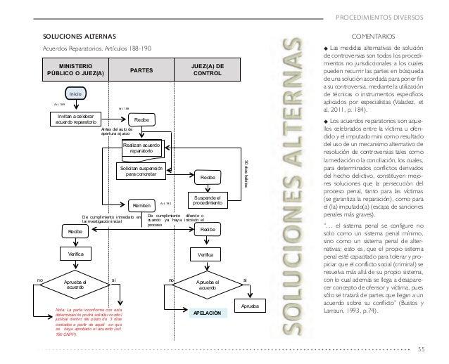Guia de apoyo para el estudio y aplicacion del codigo nacional de pro aseguramiento de bienes 55 ccuart Choice Image
