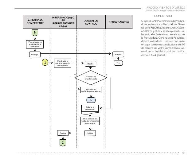 Guia de apoyo para el estudio y aplicacion del codigo nacional de pro 61 ccuart Choice Image