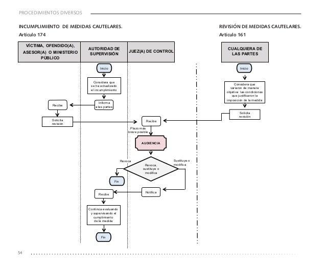 Guia de apoyo para el estudio y aplicacion del codigo nacional de pro 54 ccuart Choice Image