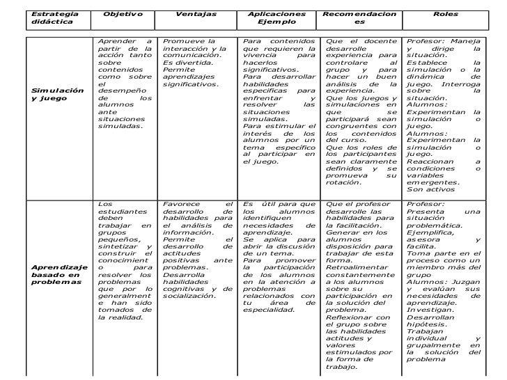 Estrategia    Objetiv o           Ventajas             Aplicaciones           Recom endacion              Rolesdidáctica  ...