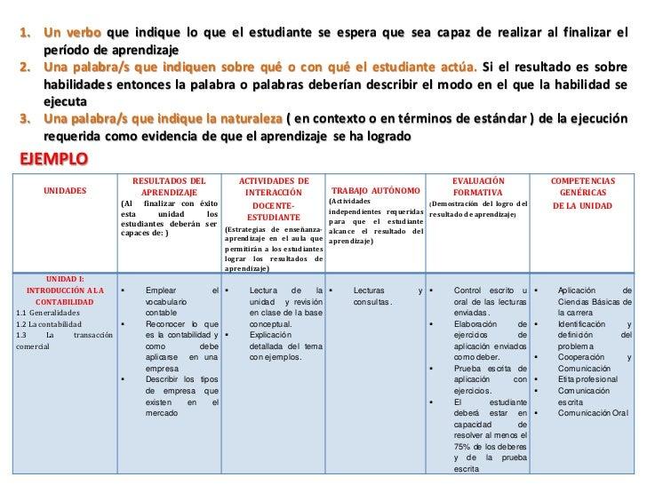 DOMINIOS, NIVELES Y VERBOS PARA LA FORMULACIÓN DE APRENDIZAJES ESPERADOS Y                CRITERIOS DE EVALUACIÓN (Taxonom...