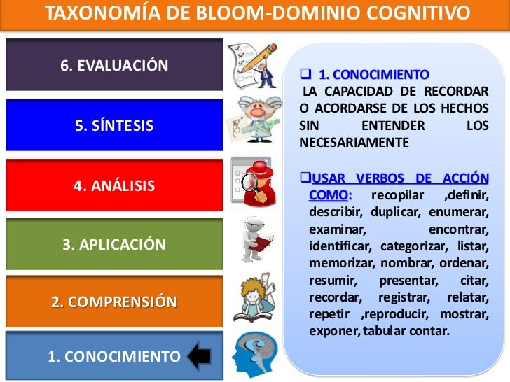 TAXONOMÍA DE BLOOM-DOMINIO COGNITIVO                      2. COMPRENSIÓN 6. EVALUACIÓN       CAPACIDAD DE COMPRENDER E   ...