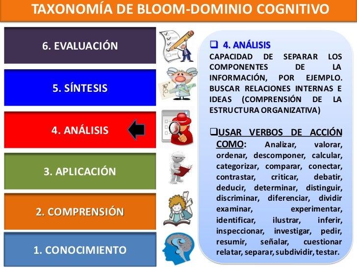 TAXONOMÍA DE BLOOM-DOMINIO COGNITIVO 6. EVALUACIÓN        5. SÍNTESIS                     CAPACIDAD DE PONER JUNTOS      ...