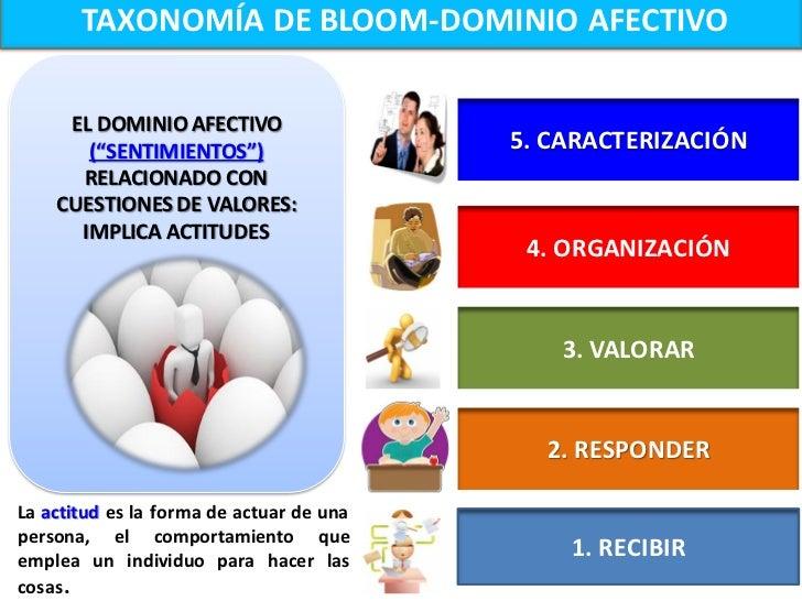 TAXONOMÍA DE BLOOM-DOMINIO AFECTIVO                      La integración de creencias,5. CARACTERIZACIÓN     ideas y actit...