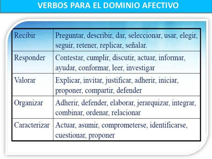 TAXONOMÍA DE BLOOM-DOMINIO PSICOMOTOR                             7. DAR ORIGEN AEL DOMINIO PSICOMOTORESTÁ RELACIONADO CON...