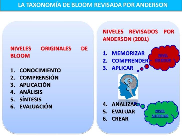 LA TAXONOMÍA DE DOMINIOS COGNOSCITIVOS BLOOM - ANDERSON                           6. CREAR  4. ANALIZAR             Propon...