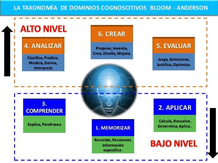 ETAPAS DEL PROCESO DE ENSEÑANZA - APRENDIZAJE                                      2. ATENCIÓN Y                    1. MOT...