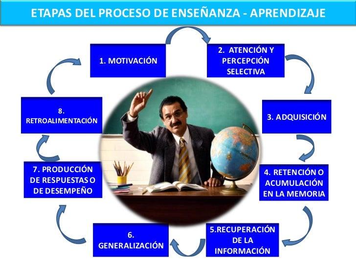 ETAPAS DEL PROCESO DE ENSEÑANZA - APRENDIZAJEPara planificar las clases de una asignatura es importante considerar las eta...
