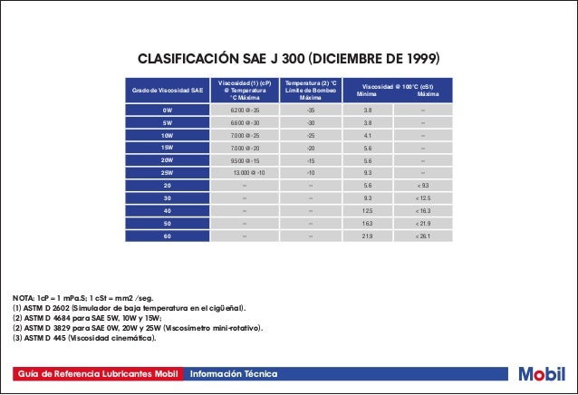Guia de referencia lubricantes mobil for Table sae j 300 th 1999