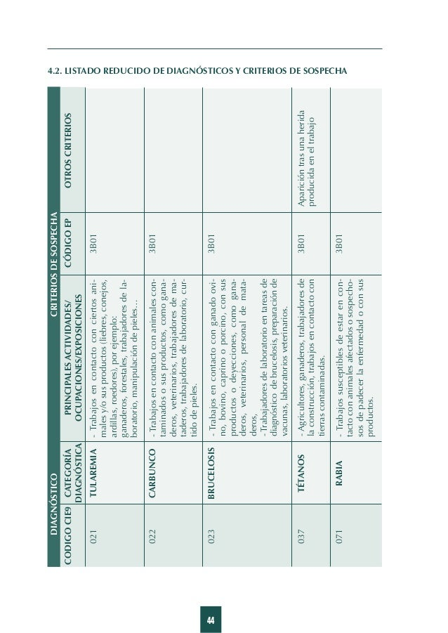 53 CODIGOCIE9CATEGORÍAPRINCIPALESACTIVIDADES/CÓDIGOEPOTROSCRITERIOS DIAGNÓSTICAOCUPACIONES/EXPOSICIONES CRITERIOSDESOSPECH...