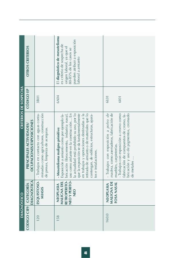 55 Listado de diagnósticos y criterios de sospecha POR DETERGENTE PORACEITES YGRASAS POR DISOLVENTES POROTROS PRODUCTOS QU...