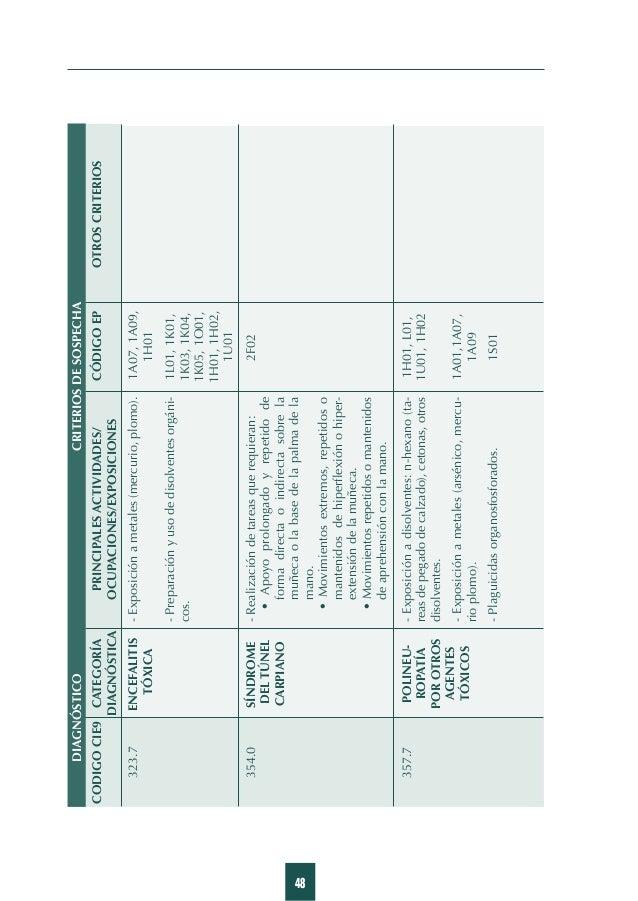 57 Listado de diagnósticos y criterios de sospecha EFECTOS TÓXICOSDE SUSTANCIAS (disolventes) CODIGOCIE9CATEGORÍAPRINCIPAL...