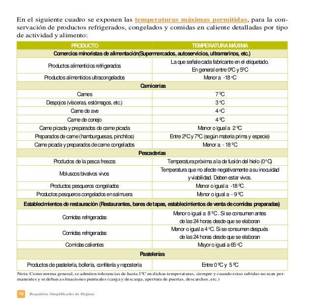 19Requisitos Simplificados de Higiene PLAN DE CONTROL DE TEMPERATURAS: Nombre y apellidos, y cargo en la empresa del respo...