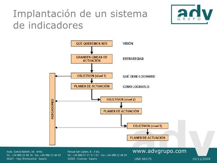 Implantación de un sistema de indicadores                            www.advgrupo.com                        UNE 66175    ...