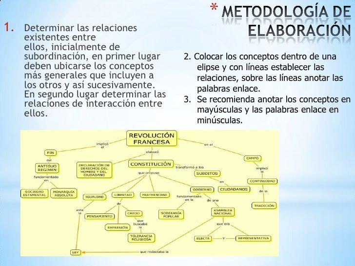 *1.   Determinar las relaciones     existentes entre     ellos, inicialmente de     subordinación, en primer lugar    2. C...