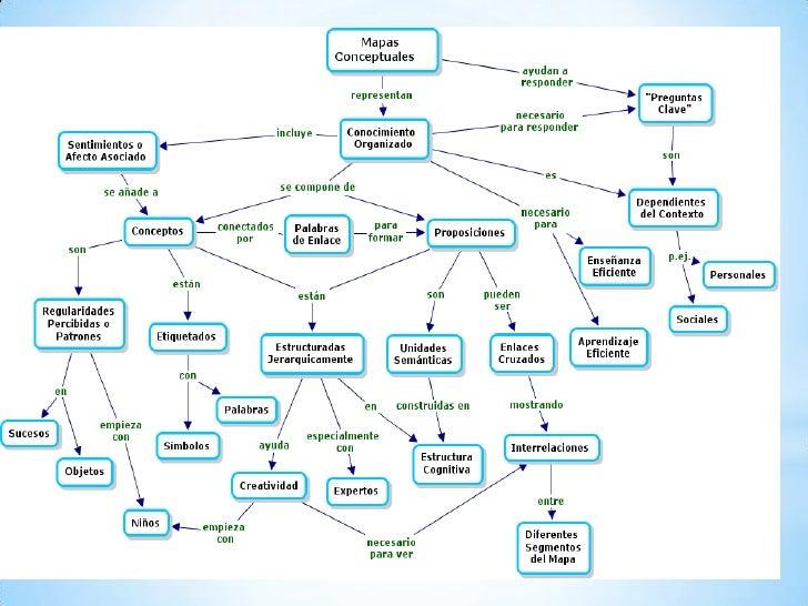 """Bibliografía de consulta:ONTORIA, A., y otros. """"MapasConceptuales, una técnica para aprender""""Narcea, S.A. Ediciones, Madri..."""