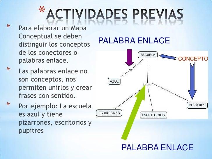 **   Para elaborar un Mapa    Conceptual se deben    distinguir los conceptos    PALABRA ENLACE    de los conectores o    ...