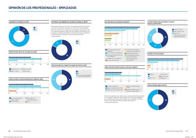 20 Guía del Mercado Laboral 2014 Guía del Mercado Laboral 2014 21 OPINIÓN DE LOS PROFESIONALES – EMPLEADOS 0% 20% 30% 40% ...