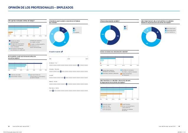 22 Guía del Mercado Laboral 2014 Guía del Mercado Laboral 2014 23 OPINIÓN DE LOS PROFESIONALES – EMPLEADOS 10% 20% 30% 50%...
