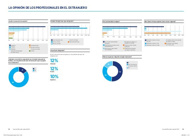 32 Guía del Mercado Laboral 2014 Guía del Mercado Laboral 2014 33 10% 12% 16% 24% 26% 28%18% 20% 22%14% Me planteo volver ...