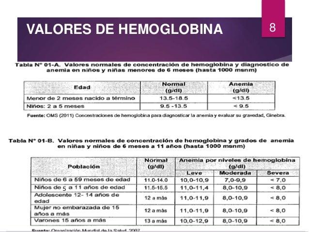 Guia n°028 2015 Tratamiento de Anemia MINSA - PERÚ