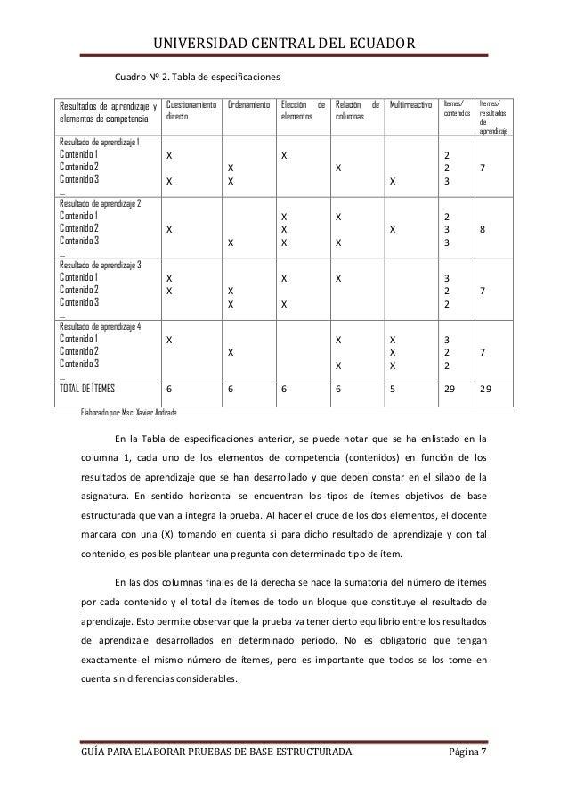 UNIVERSIDAD CENTRAL DEL ECUADOR Cuadro Nº 2. Tabla de especificaciones Resultados de aprendizaje y Cuestionamiento directo...