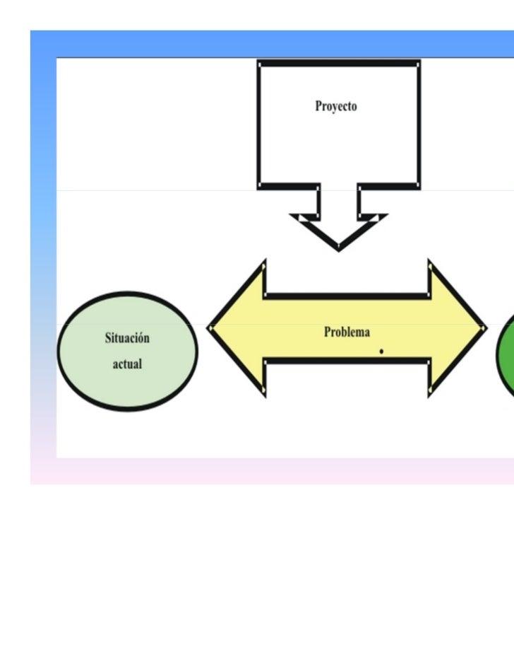 Guia para la elaboracion de proyectos de aula Slide 3