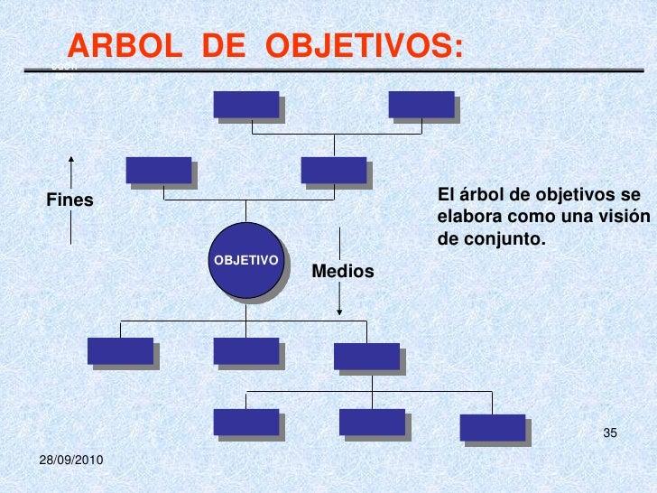 Guia para la presentaci n del plan de tesis for Como se desarrolla un arbol