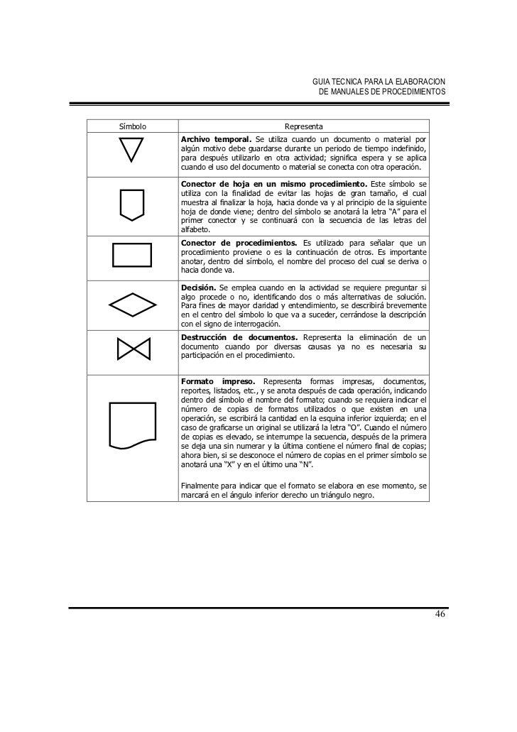 Elaboración de Manual de Procedimientos
