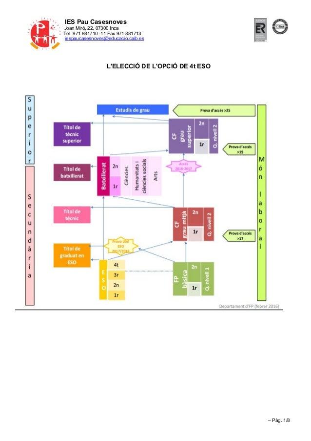 IES Pau Casesnoves Joan Miró, 22, 07300 Inca Tel. 971 881710 -11 Fax 971 881713 iespaucasesnoves@educacio.caib.es L'ELECCI...