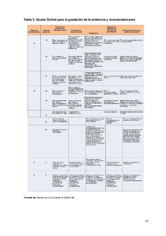 24 Tabla 3. Escala Oxford para la gradación de la evidencia y recomendaciones Tomado de: Manterola C & Zavando M (2009).(5...