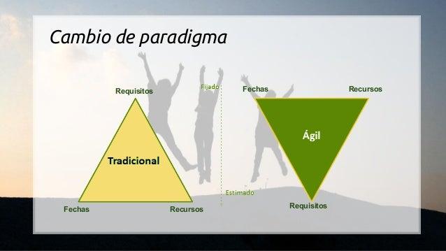 Cambio de paradigma Requisitos Fechas Recursos Fechas Recursos Requisitos
