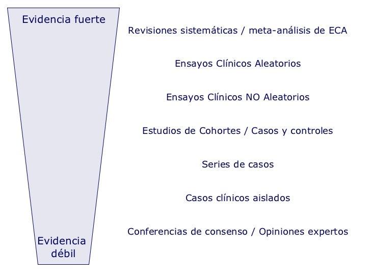 Evidencia fuerte Evidencia  débil Revisiones sistemáticas / meta-análisis de ECA Ensayos Clínicos Aleatorios Ensayos Clíni...
