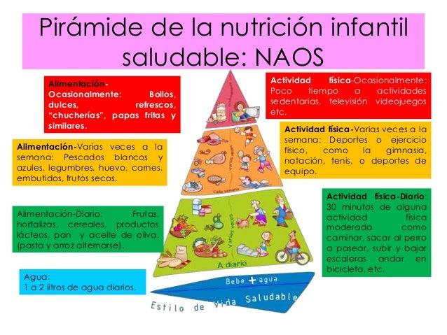 Guias alimentarias - Piramide de la alimentacion saludable ...
