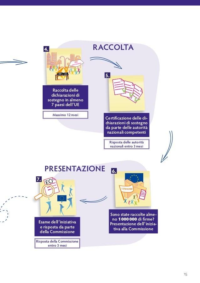 preparazione dell'iniziativa     Occorre innanzitutto decidere se l'iniziativa dei cittadini sia il modo più indicato     ...