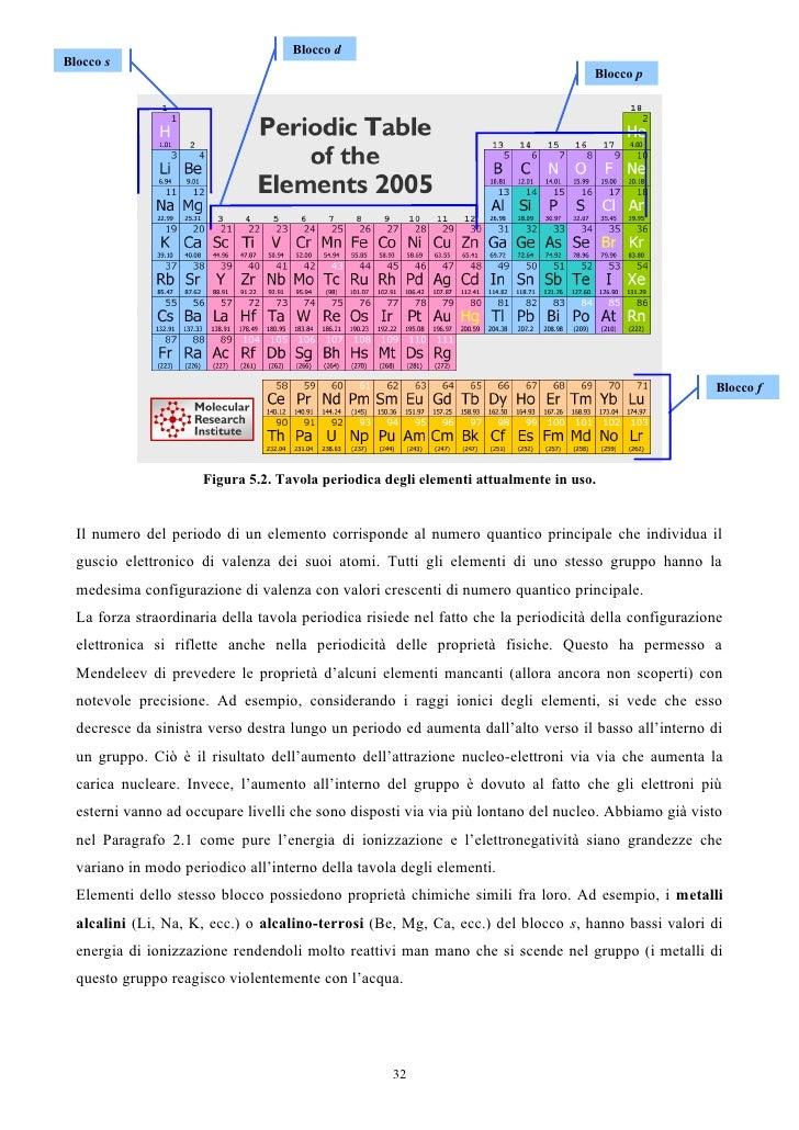Guida Di Chimica