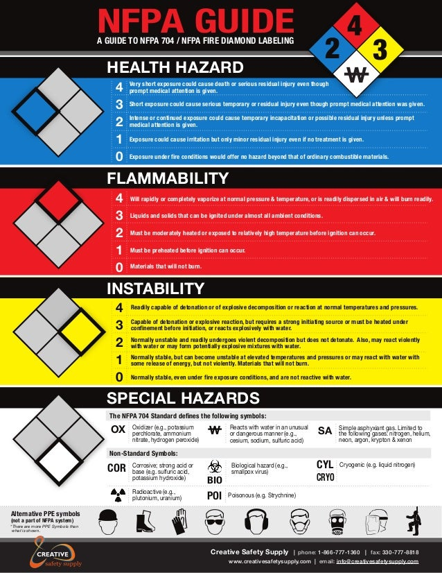 Free Nfpa Guide Safety Information On Labels And Label Printers For