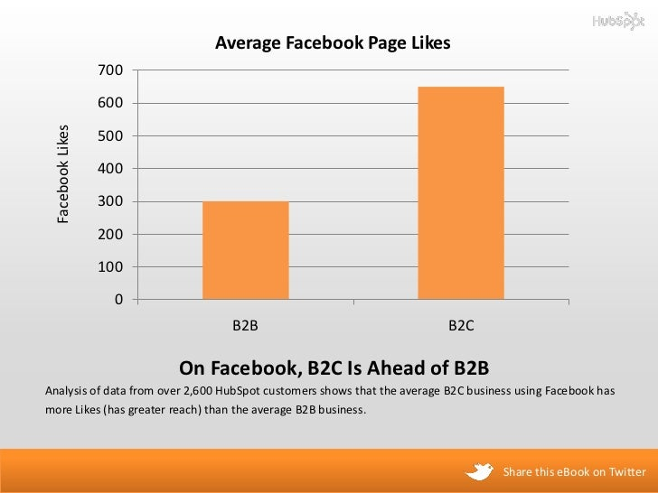 A Visual Guide to B2B Facebook Pages Slide 3
