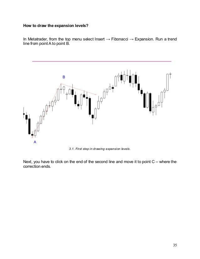 mt4 fibonacci expansion how to draw