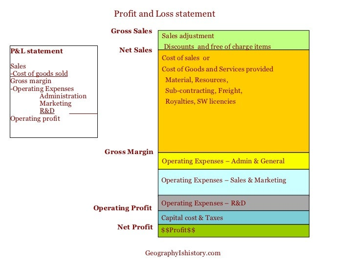 Profit And Loss ...  Profit And Loss And Balance Sheet Template