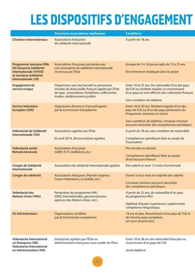 22 LESDISPOSITIFSD'ENGAGEMENT Structures/associations impliquées Conditions Chantiers internationaux Associations français...